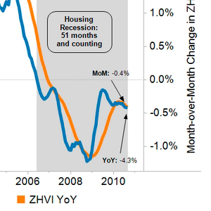 Zillow housing report for 2010-09