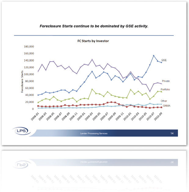LPS Says Foreclosures Are Dominated by GSEs, Private Foreclosures Are Falling